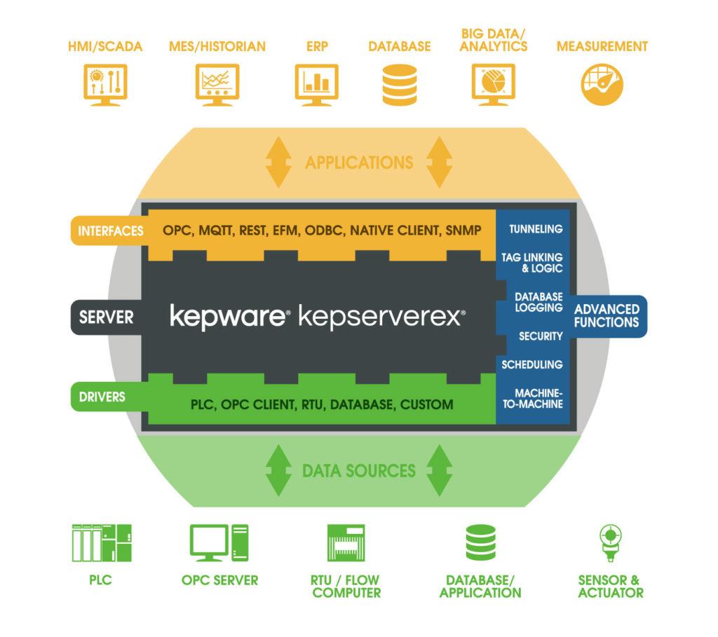 KEPServerEx Diagram